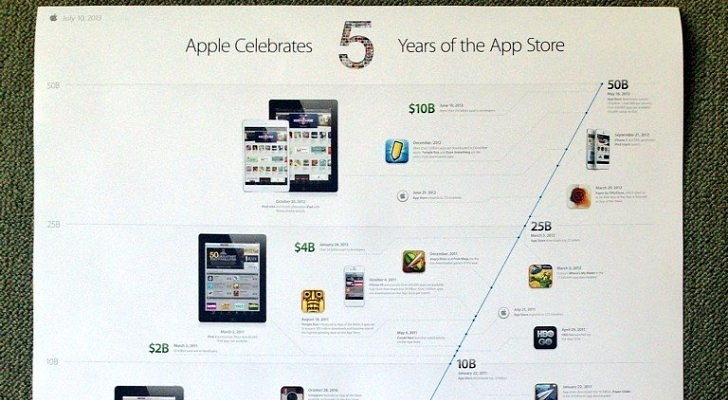 Apple-Celebrates-5-Years-of-the-App-Store