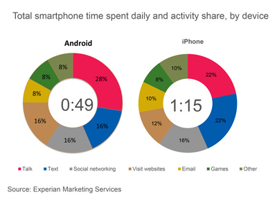 Total-smartphone-time-spent-daily-and-activity-share-by-device2