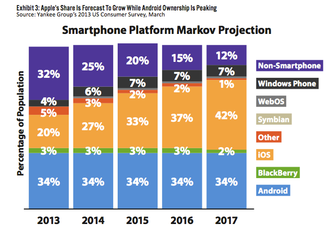 marketing research report for blackberry smartphone